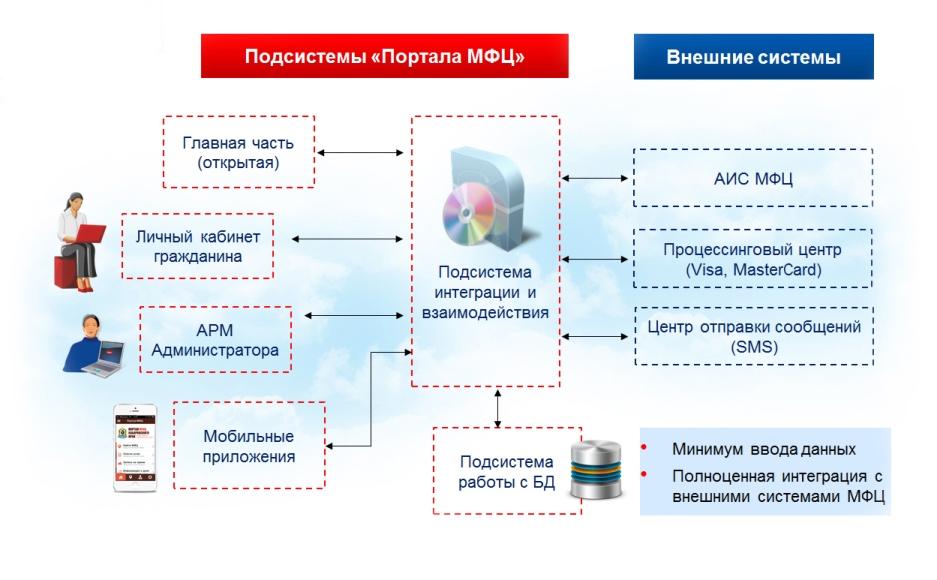 Схема работы портала МФЦ