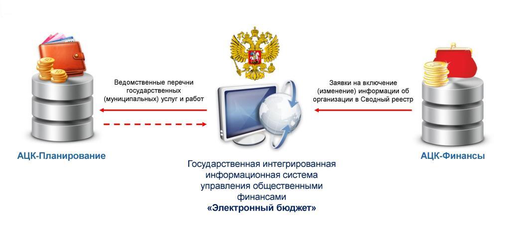Электронный бюджет официальный сайт 2016 - 9fe