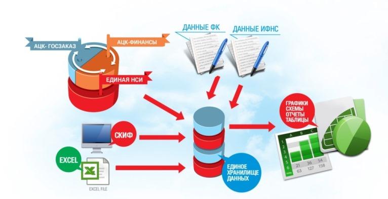 министерство финансов инструкция ацк финансы - фото 8