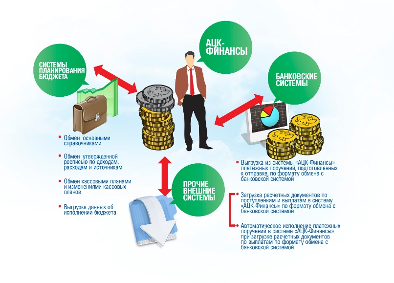 Министерство финансов инструкция ацк финансы
