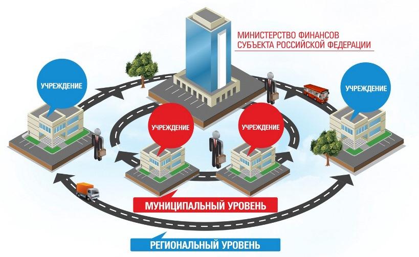 системы исполнения бюджета