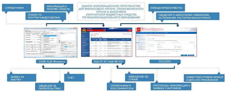 Информация выводится в разрезе групп продукции, государственных/муниципальных заказчиков, способов размещения заказа...